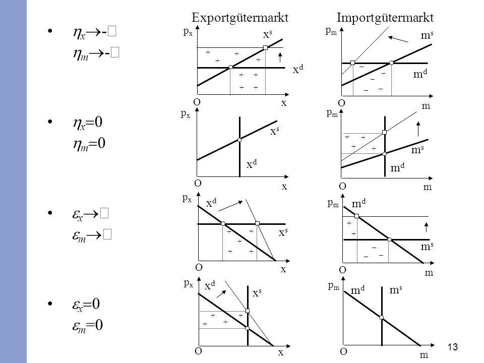 13 x - m - x 0 m 0 x m x 0 m =0 ExportgütermarktImportgütermarkt + + + + ++ + + _ _ _ _ _ + + + + + + + + + _ _ _ + + + + O O O O O O O O x x x x m m