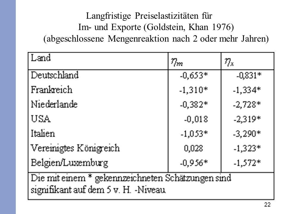 22 Langfristige Preiselastizitäten für Im- und Exporte (Goldstein, Khan 1976) (abgeschlossene Mengenreaktion nach 2 oder mehr Jahren)