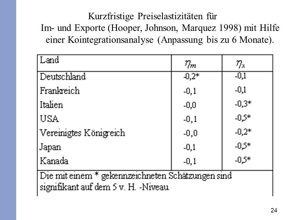 24 Kurzfristige Preiselastizitäten für Im- und Exporte (Hooper, Johnson, Marquez 1998) mit Hilfe einer Kointegrationsanalyse (Anpassung bis zu 6 Monat