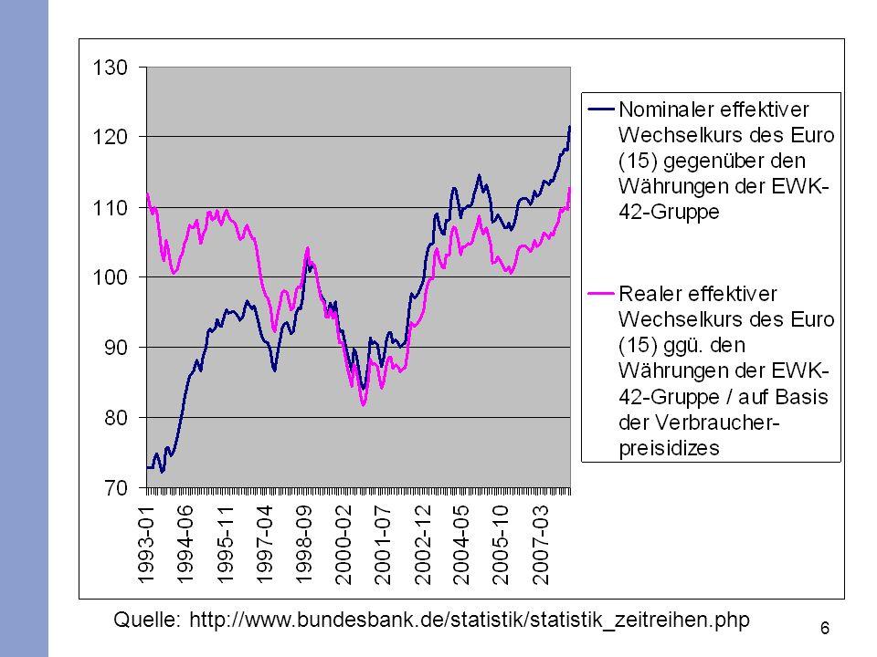 6 Quelle: http://www.bundesbank.de/statistik/statistik_zeitreihen.php