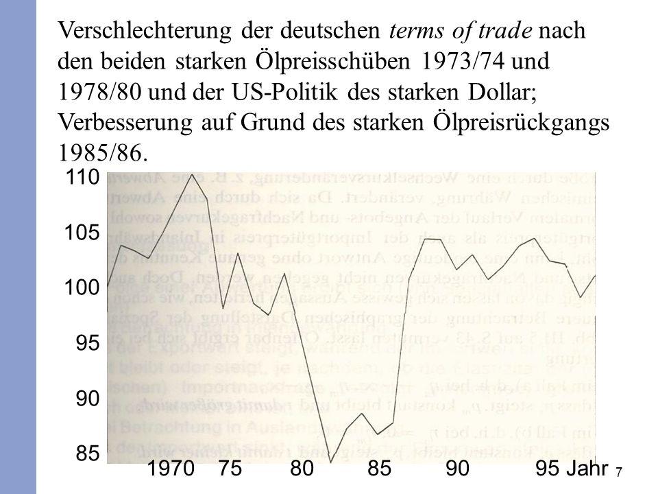 7 Verschlechterung der deutschen terms of trade nach den beiden starken Ölpreisschüben 1973/74 und 1978/80 und der US-Politik des starken Dollar; Verb