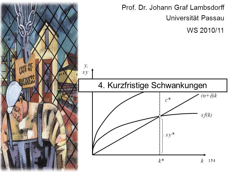 154 Prof. Dr. Johann Graf Lambsdorff Universität Passau WS 2010/11 f(k) k y, s. y s. f(k) (n+ )k s. y* c* k* y* 4. Kurzfristige Schwankungen