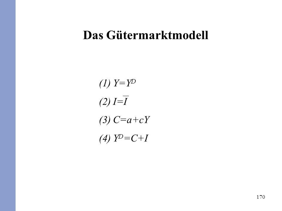 170 Das Gütermarktmodell (1)Y=Y D (2)I=I (3)C=a+cY (4)Y D =C+I