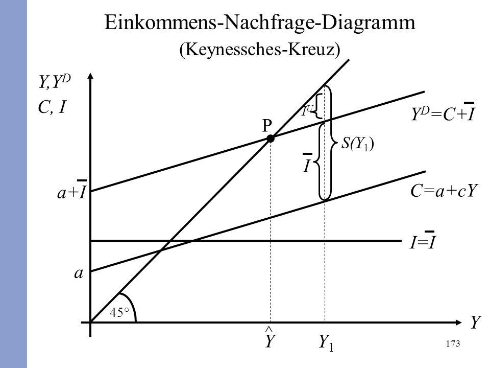 173 Y,Y D C, I Y C=a+cY a 45° I=I P ^ Y S(Y 1 ) I Y1Y1 Y D =C+I a+I IUIU Einkommens-Nachfrage-Diagramm (Keynessches-Kreuz)