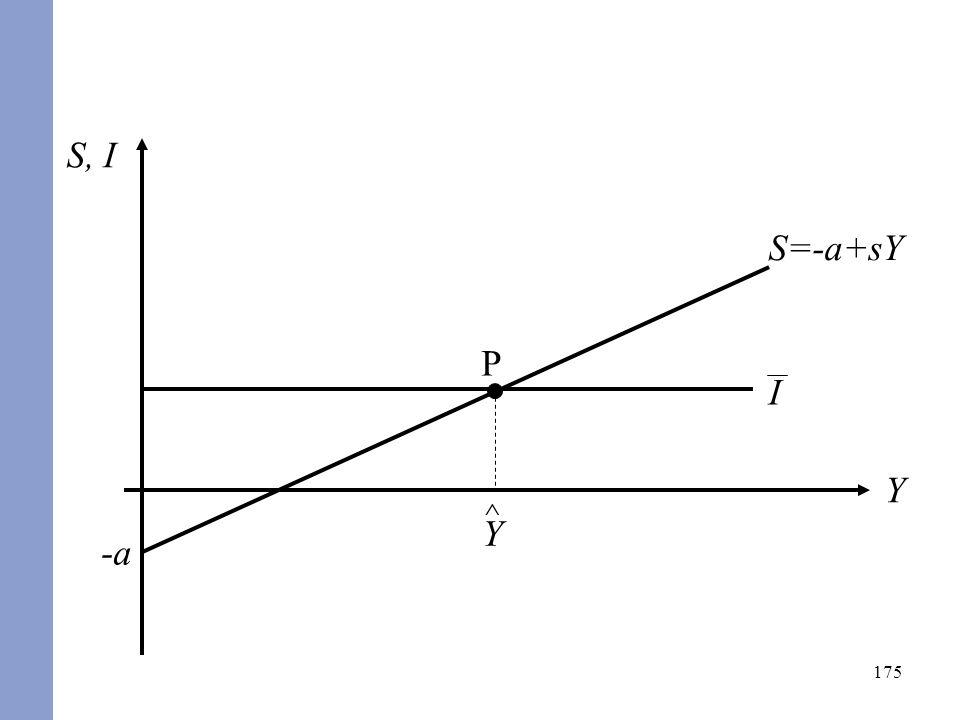 175 S, I Y S=-a+sY -a I P ^ Y