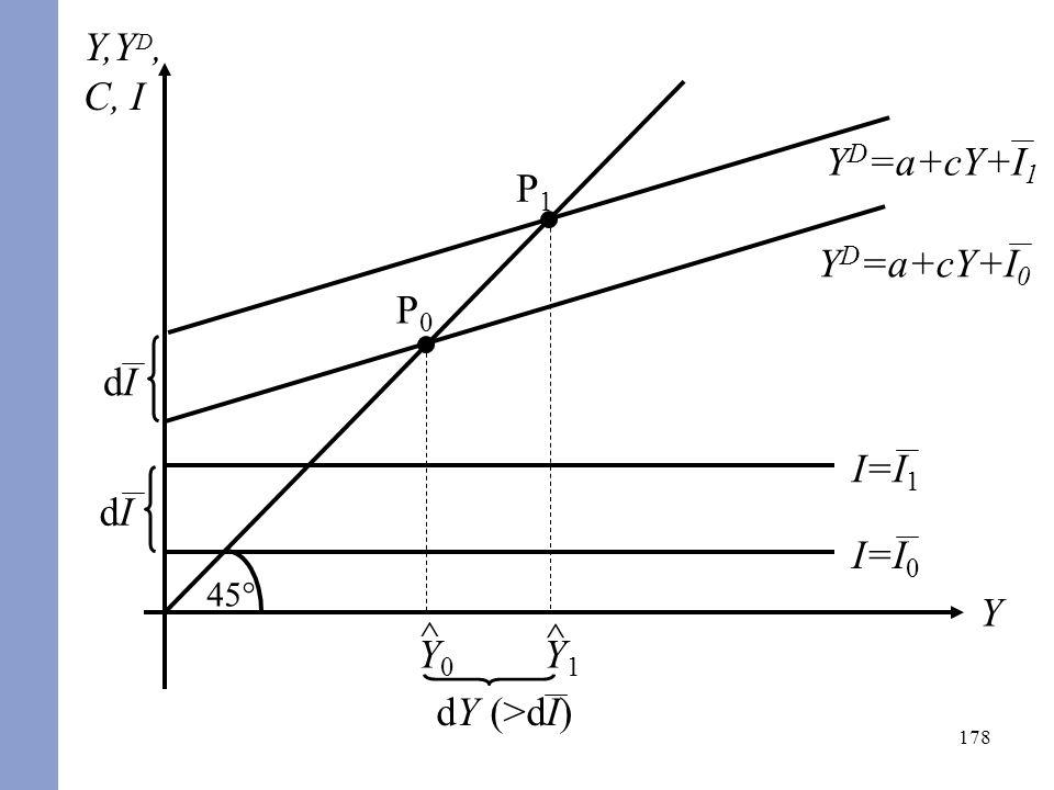 178 Y,Y D, C, I Y 45° I=I 0 Y D =a+cY+I 0 I=I 1 dIdI P0P0 ^ Y0Y0 P1P1 ^ Y1Y1 dY (>dI) Y D =a+cY+I 1 dIdI