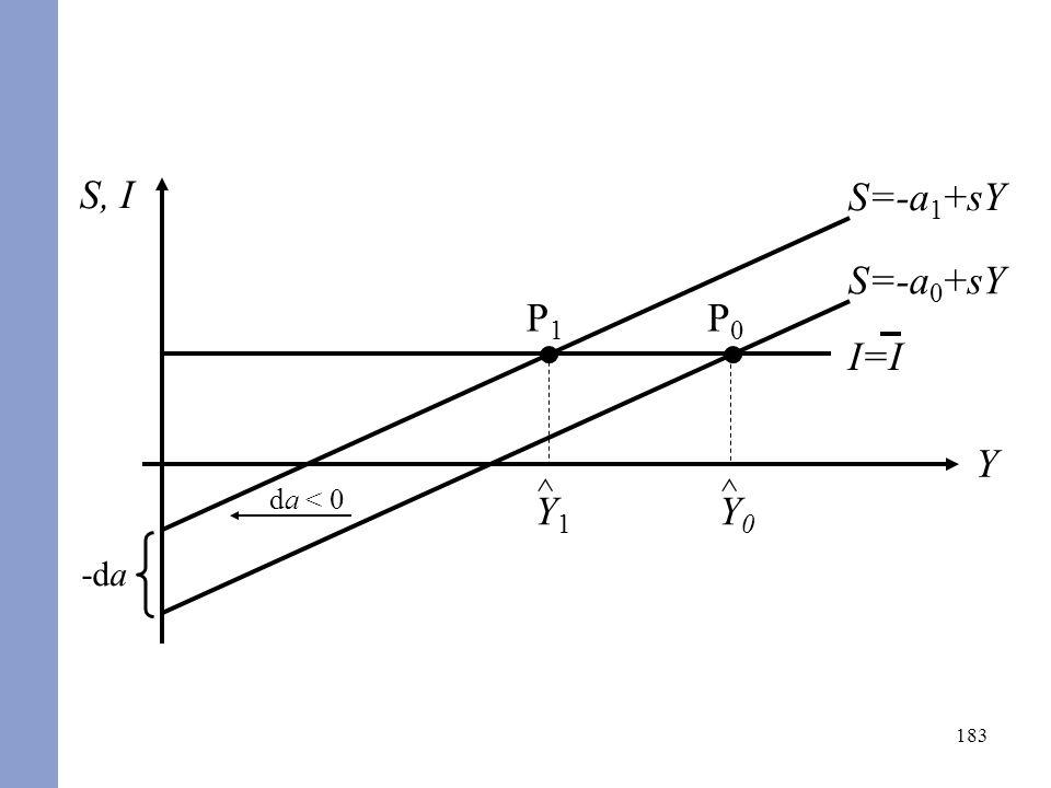 183 S, I Y S=-a 0 +sY I=I P1P1 ^ Y1Y1 ^ Y0Y0 P0P0 S=-a 1 +sY -da da < 0