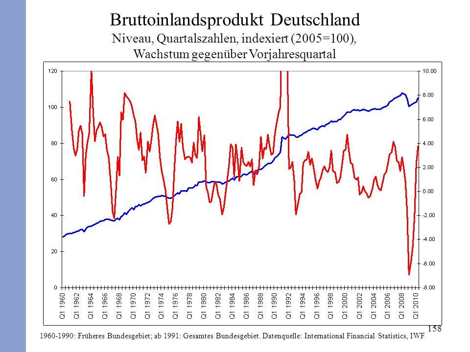 158 Bruttoinlandsprodukt Deutschland Niveau, Quartalszahlen, indexiert (2005=100), Wachstum gegenüber Vorjahresquartal 1960-1990: Früheres Bundesgebie