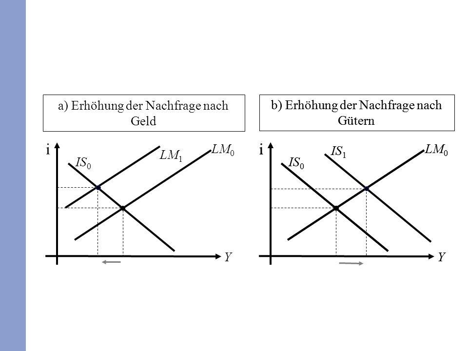 a) Erhöhung der Nachfrage nach Geld b) Erhöhung der Nachfrage nach Gütern i Y IS 0 LM 0 LM 1 i IS 1 Y IS 0 LM 0 b) Erhöhung der Nachfrage nach Gütern i IS 1 Y IS 0 LM 0