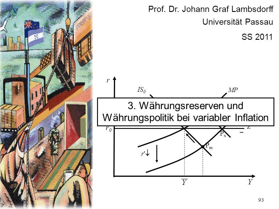 93 r Y r0r0 P0P0 IS 0 MP PmPm Z + – r' PxPx Y Prof. Dr. Johann Graf Lambsdorff Universität Passau SS 2011 3. Währungsreserven und Währungspolitik bei