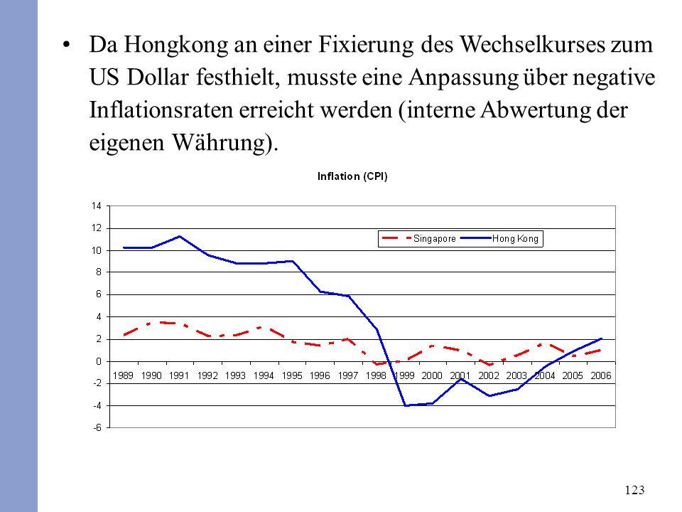 123 Da Hongkong an einer Fixierung des Wechselkurses zum US Dollar festhielt, musste eine Anpassung über negative Inflationsraten erreicht werden (int