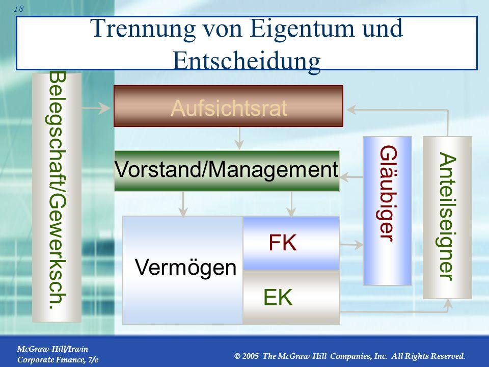 McGraw-Hill/Irwin Corporate Finance, 7/e © 2005 The McGraw-Hill Companies, Inc. All Rights Reserved. 17 Ziele des Managements … können von denen der A