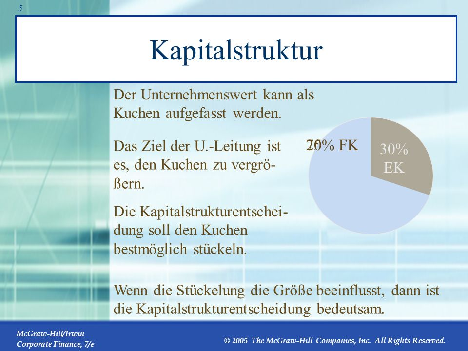 McGraw-Hill/Irwin Corporate Finance, 7/e © 2005 The McGraw-Hill Companies, Inc. All Rights Reserved. 4 Das Bilanz-Modell der Unternehmung Umlaufvermög