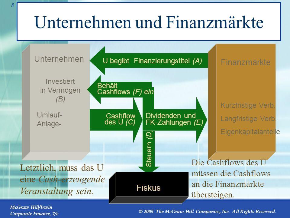 McGraw-Hill/Irwin Corporate Finance, 7/e © 2005 The McGraw-Hill Companies, Inc. All Rights Reserved. 7 Der Finanzmanager Zur Unternehmenswertsteigerun