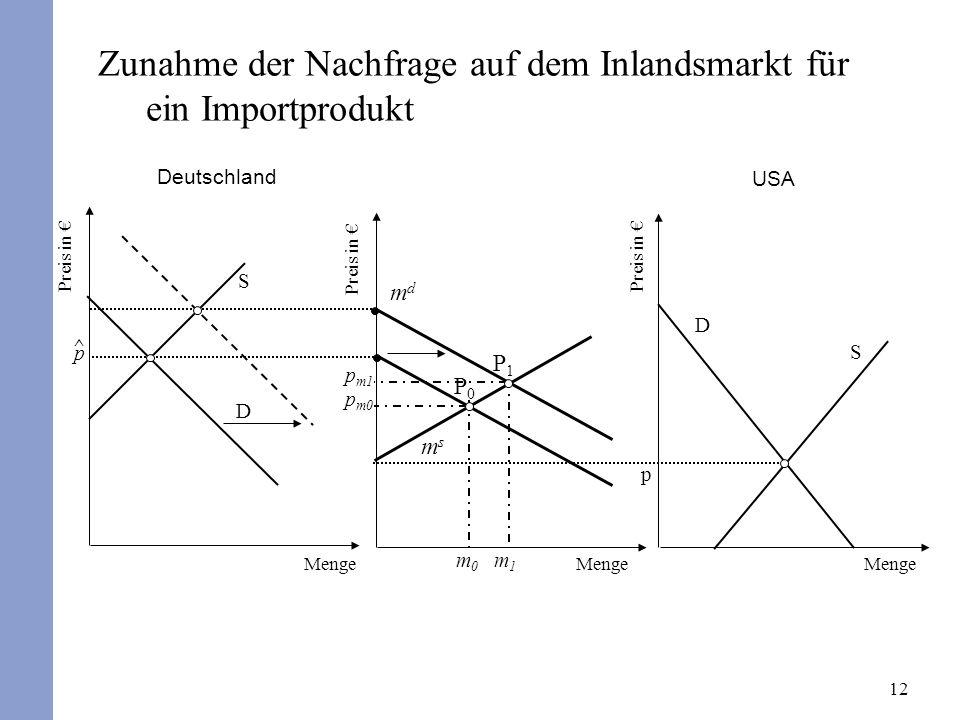 12 Zunahme der Nachfrage auf dem Inlandsmarkt für ein Importprodukt Deutschland Preis in USA msms mdmd P0P0 p m0 D S p Preis in D S ^p^p Menge p m1 m0