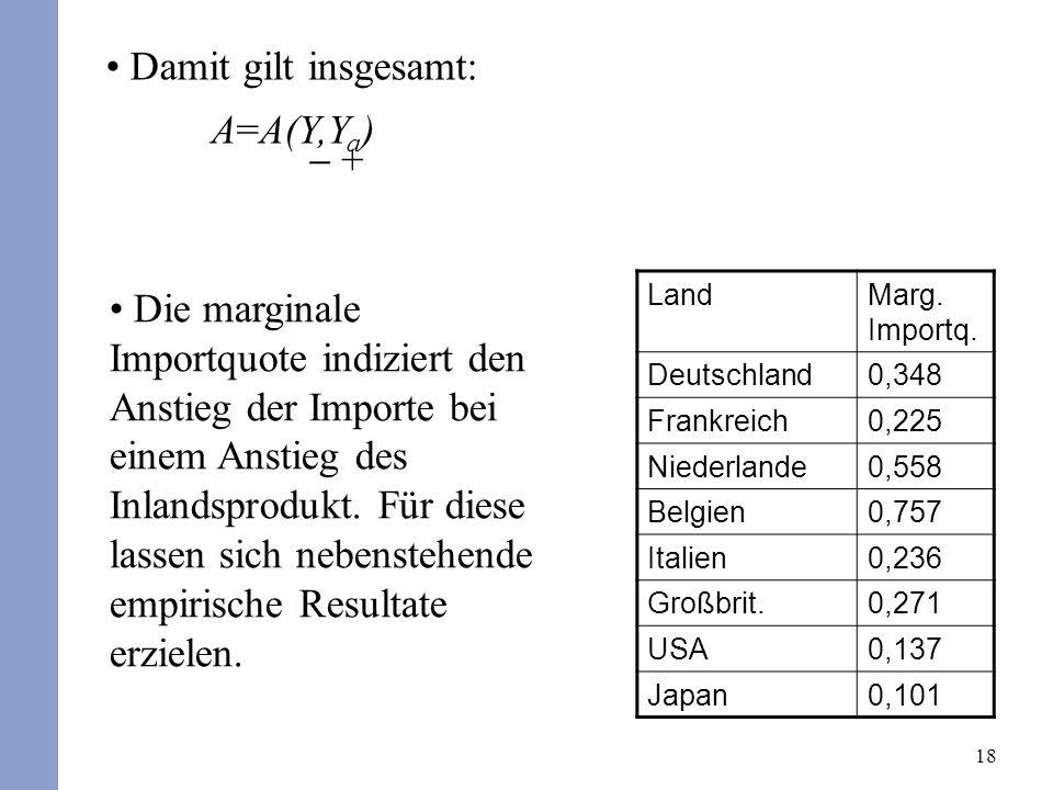 18 Damit gilt insgesamt: A=A(Y,Y a ) + LandMarg. Importq. Deutschland0,348 Frankreich0,225 Niederlande0,558 Belgien0,757 Italien0,236 Großbrit.0,271 U