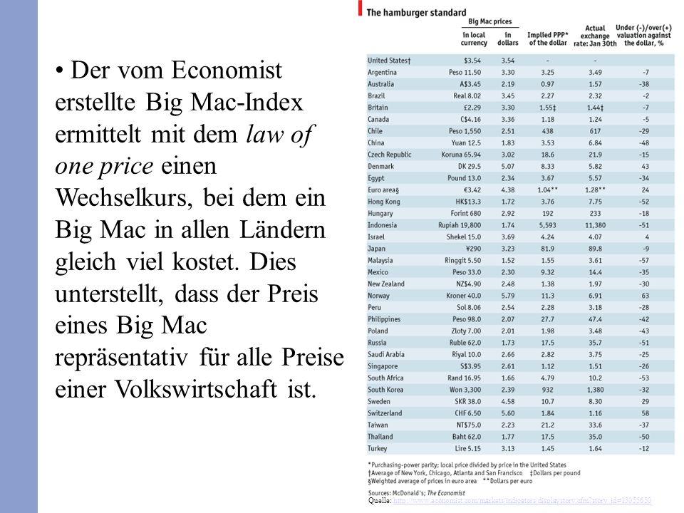 27 Der vom Economist erstellte Big Mac-Index ermittelt mit dem law of one price einen Wechselkurs, bei dem ein Big Mac in allen Ländern gleich viel ko