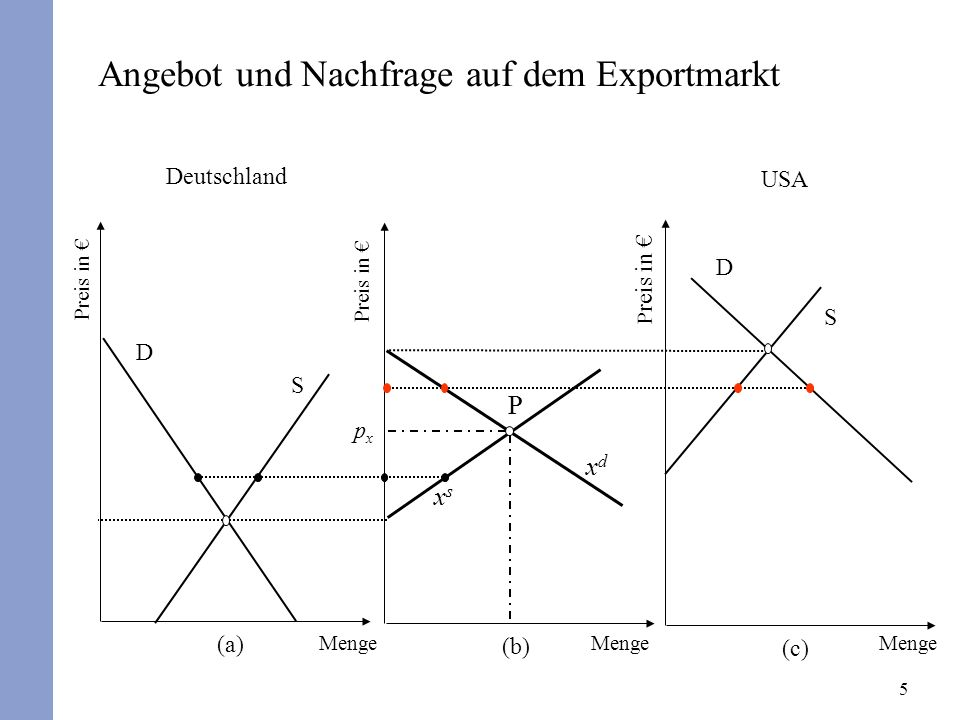 5 Angebot und Nachfrage auf dem Exportmarkt Deutschland Preis in (a) Preis in (b) USA P reis in (c) D S xsxs xdxd P pxpx D S Menge