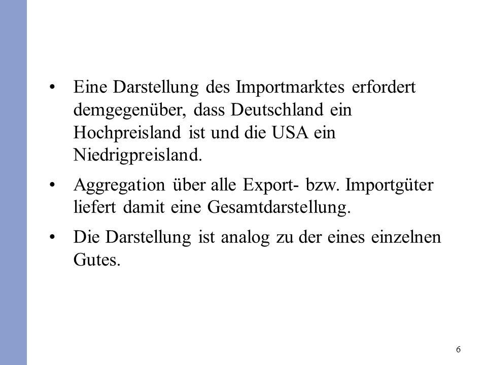 7 Angebot und Nachfrage auf dem Importmarkt Deutschland Preis in (b) USA msms mdmd P pmpm (c) D S p Preis in (a) D S ^p^p Menge