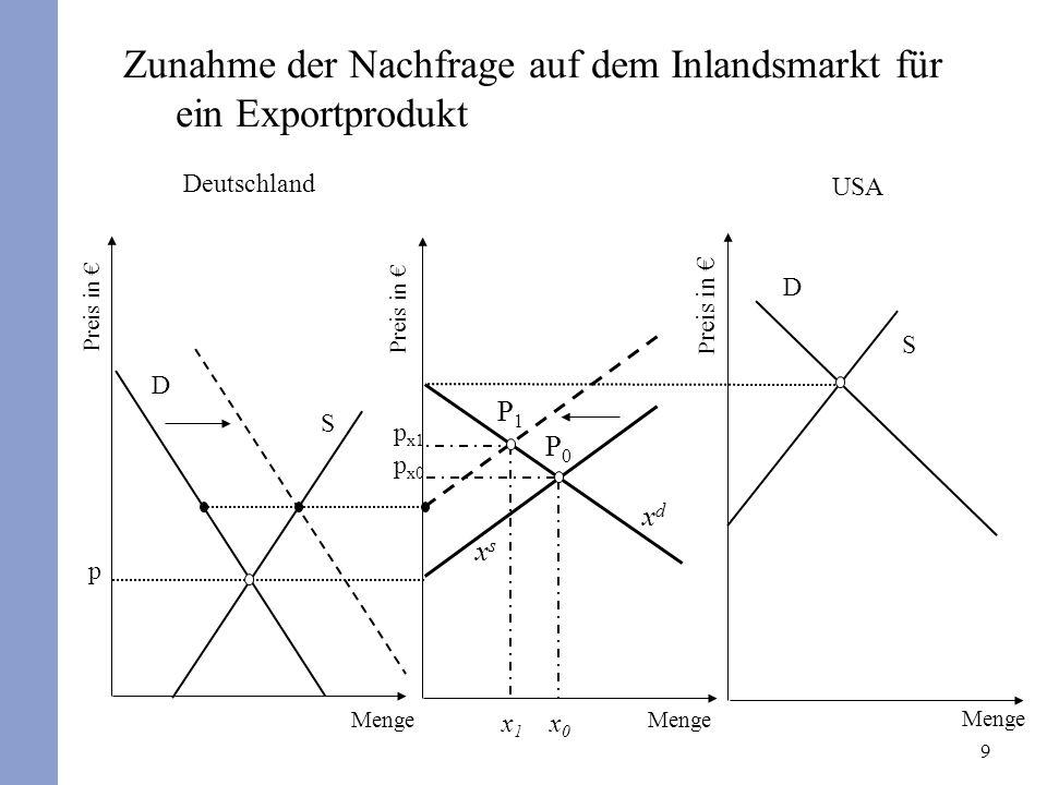 9 Zunahme der Nachfrage auf dem Inlandsmarkt für ein Exportprodukt Deutschland Preis in x0x0 USA P reis in D S p xsxs xdxd P0P0 p x0 D S Menge P1P1 p