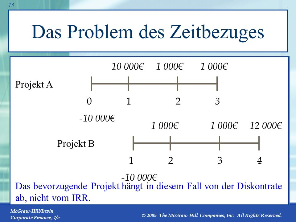 McGraw-Hill/Irwin Corporate Finance, 7/e © 2005 The McGraw-Hill Companies, Inc. All Rights Reserved. 14 Das Skalenproblem Hätten Sie lieber 100% oder