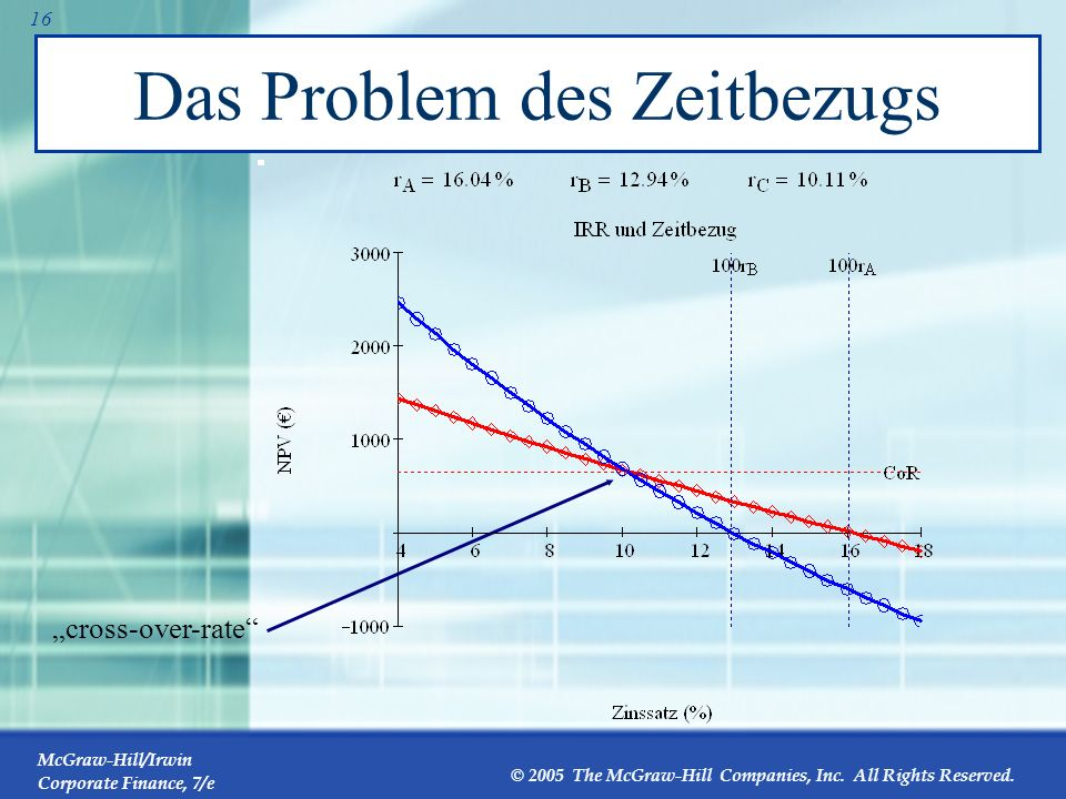 McGraw-Hill/Irwin Corporate Finance, 7/e © 2005 The McGraw-Hill Companies, Inc. All Rights Reserved. 15 Das Problem des Zeitbezuges 0 1 2 3 10 000 1 0