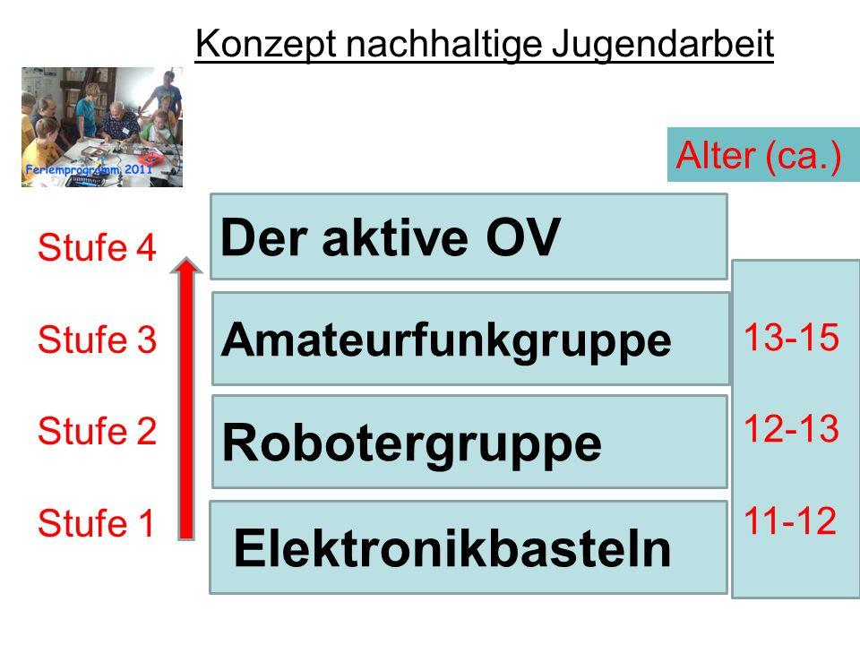Elektronikbasteln Robotergruppe Amateurfunkgruppe Der aktive OV Betreuerkonzept Betreuer 2 2 3-4 Lizenzen 10-12 8-10 Kinder