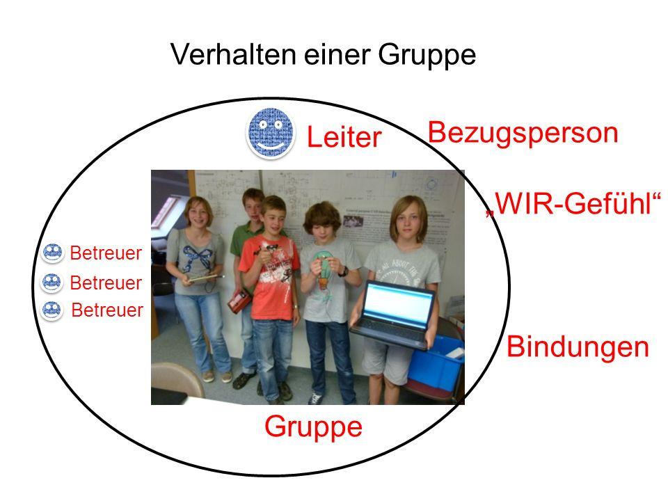 Bezugsperson (Leiter) Bindungen - untereinander - zu den Betreuern Wir-Gefühl Erfolgserlebnisse, Basteln, Spaß Was hält die Kinder in einer Gruppe?