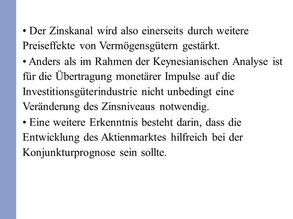 Der Zinskanal wird also einerseits durch weitere Preiseffekte von Vermögensgütern gestärkt.