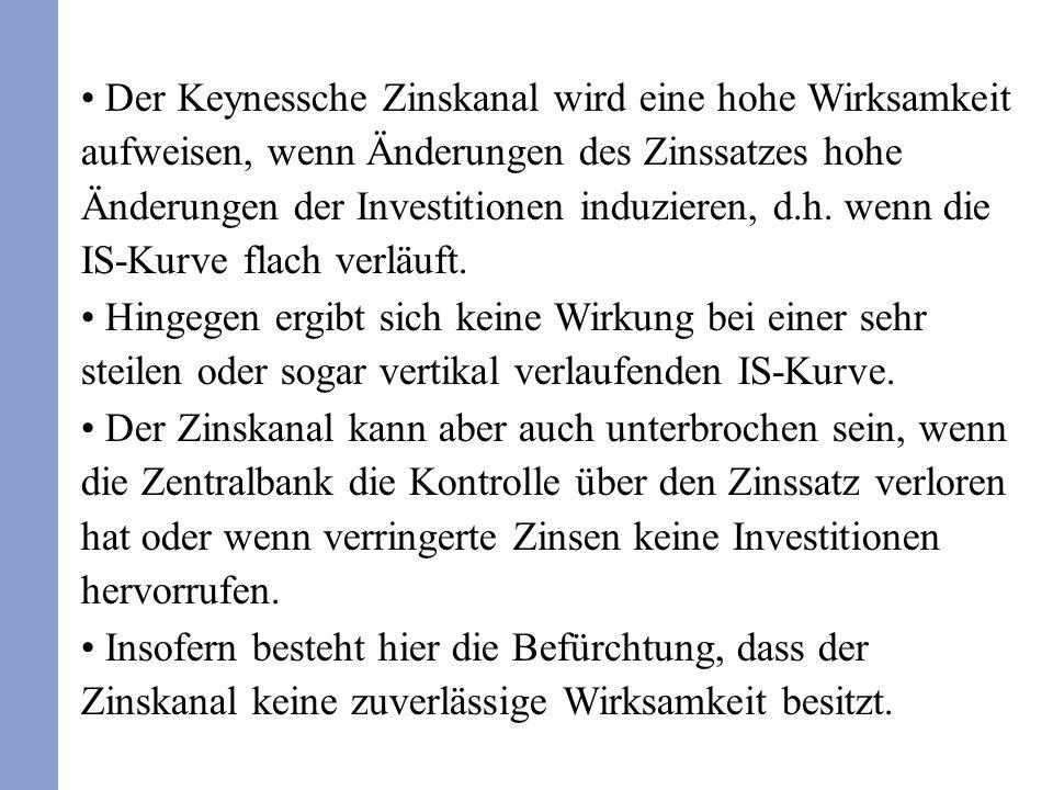Der Keynessche Zinskanal wird eine hohe Wirksamkeit aufweisen, wenn Änderungen des Zinssatzes hohe Änderungen der Investitionen induzieren, d.h.