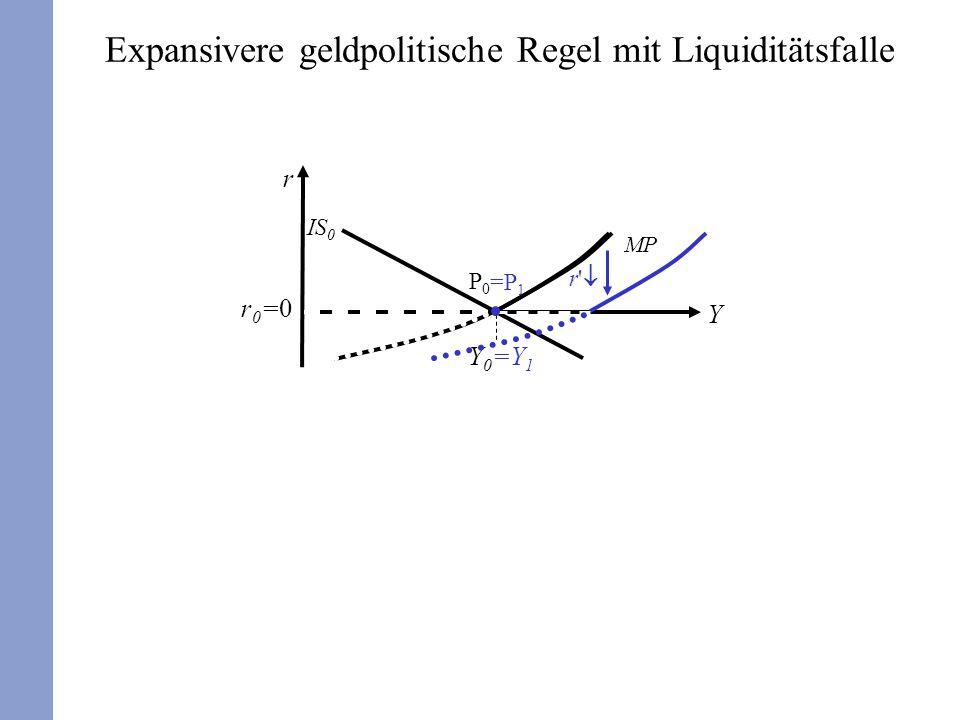 r Y Y0Y0 r0=0r0=0 P0P0 IS 0 MP =Y 1 =P 1 Expansivere geldpolitische Regel mit Liquiditätsfalle r