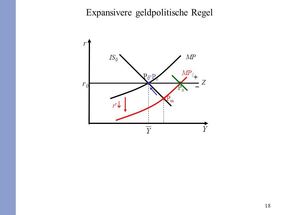 18 r Y r0r0 P0P0 IS 0 MP PmPm Expansivere geldpolitische Regel Z + – =P o MP 1 r PxPx Y