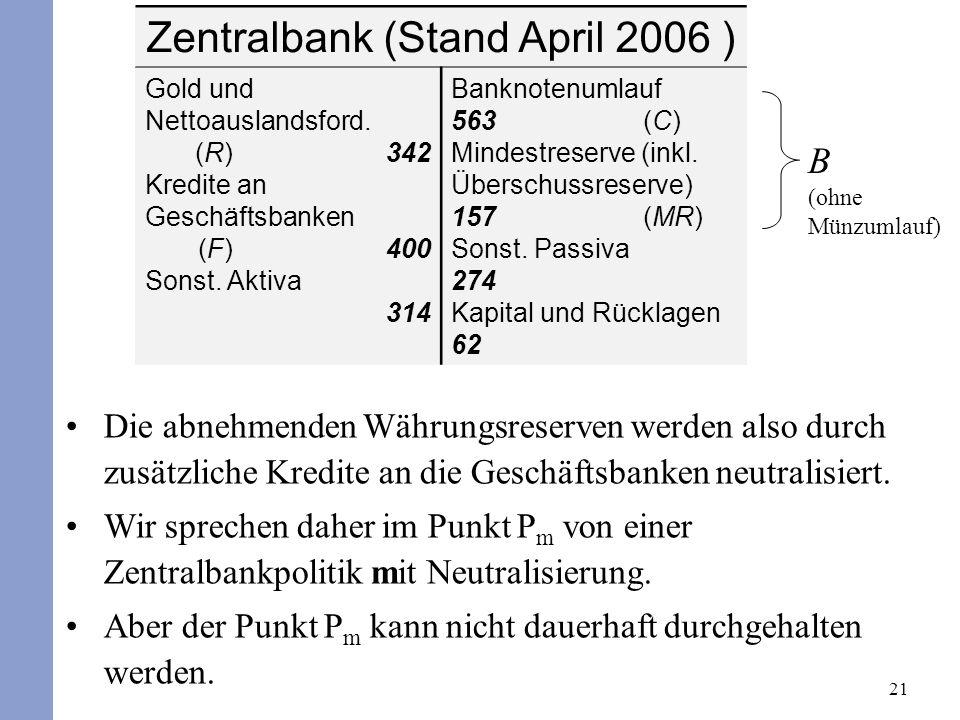 21 Zentralbank (Stand April 2006 ) Gold und Nettoauslandsford. (R) 342 Kredite an Geschäftsbanken (F) 400 Sonst. Aktiva 314 Banknotenumlauf 563 (C) Mi