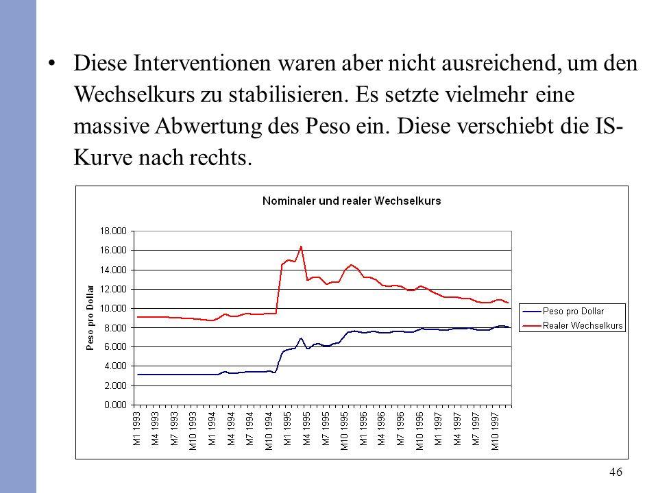 46 Diese Interventionen waren aber nicht ausreichend, um den Wechselkurs zu stabilisieren.
