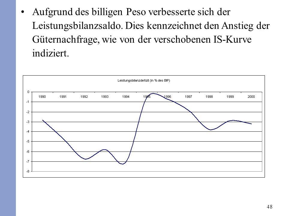 48 Aufgrund des billigen Peso verbesserte sich der Leistungsbilanzsaldo. Dies kennzeichnet den Anstieg der Güternachfrage, wie von der verschobenen IS