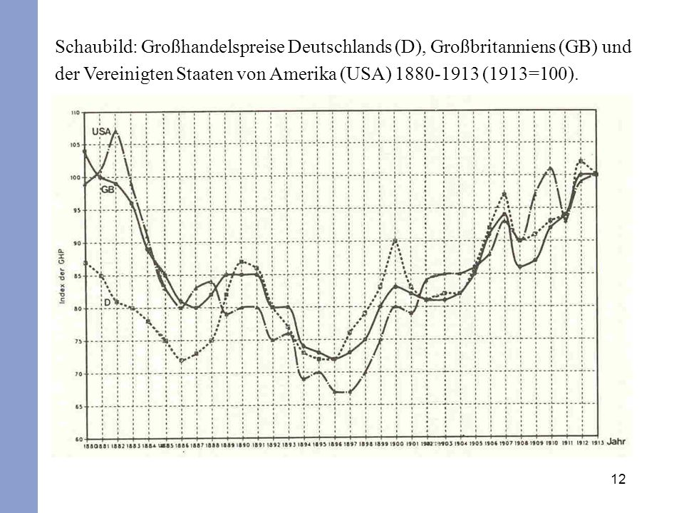 12 Schaubild: Großhandelspreise Deutschlands (D), Großbritanniens (GB) und der Vereinigten Staaten von Amerika (USA) 1880-1913 (1913=100).