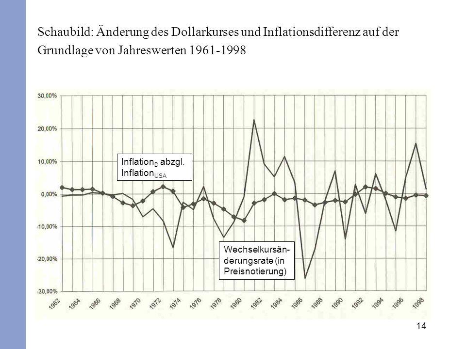 14 Schaubild: Änderung des Dollarkurses und Inflationsdifferenz auf der Grundlage von Jahreswerten 1961-1998 Wechselkursän- derungsrate (in Preisnotie