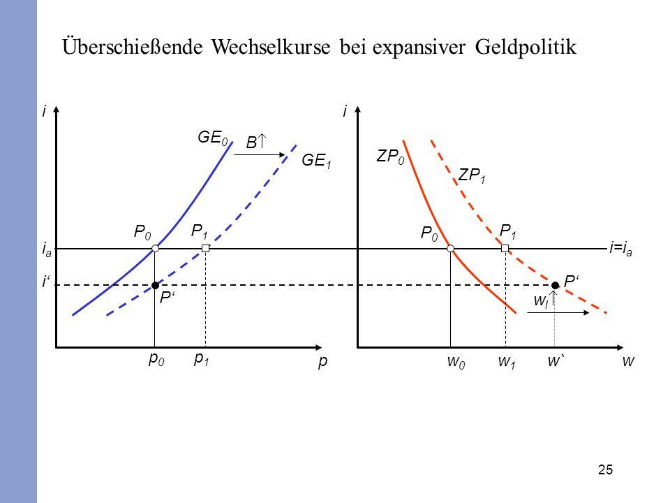 25 pw ii B GE 0 GE 1 P0P0 P1P1 iaia i p0p0 p1p1 w0w0 w1w1 w` w l ZP 0 ZP 1 P0P0 P1P1 P P i=i a Überschießende Wechselkurse bei expansiver Geldpolitik