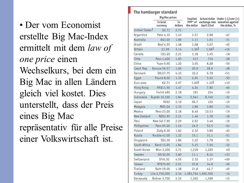6 Der vom Economist erstellte Big Mac-Index ermittelt mit dem law of one price einen Wechselkurs, bei dem ein Big Mac in allen Ländern gleich viel kos