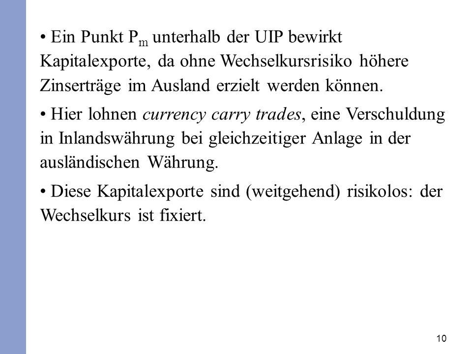 10 Ein Punkt P m unterhalb der UIP bewirkt Kapitalexporte, da ohne Wechselkursrisiko höhere Zinserträge im Ausland erzielt werden können.