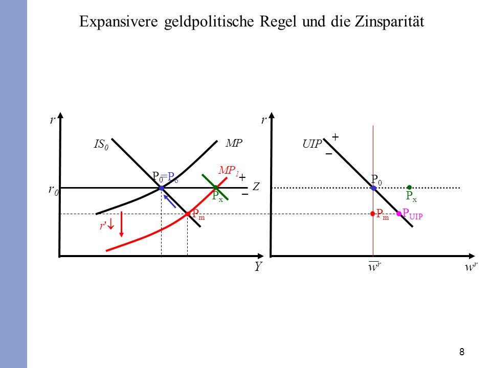 8 r Y r0r0 P0P0 IS 0 MP PmPm Expansivere geldpolitische Regel und die Zinsparität Z + – =P o MP 1 r PxPx r wrwr UIP + – PmPm PxPx P UIP wrwr P0P0