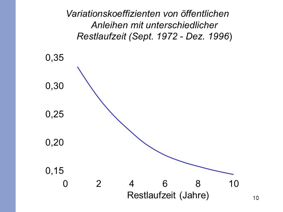 10 Variationskoeffizienten von öffentlichen Anleihen mit unterschiedlicher Restlaufzeit (Sept. 1972 - Dez. 1996) 0,35 0,30 0,25 0,20 0,15 0 2 4 6 8 10
