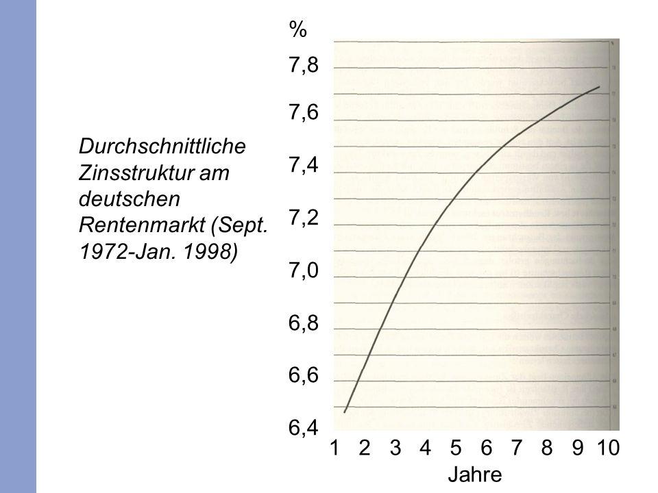 6 Durchschnittliche Zinsstruktur am deutschen Rentenmarkt (Sept. 1972-Jan. 1998) % 7,8 7,6 7,4 7,2 7,0 6,8 6,6 6,4 1 2 3 4 5 6 7 8 9 10 Jahre