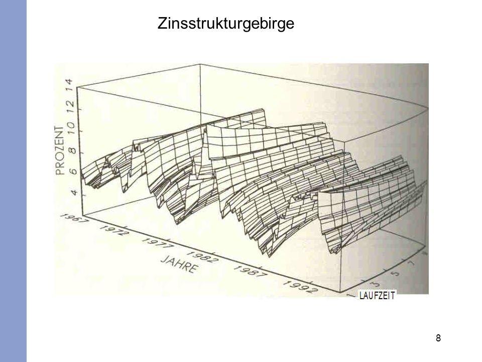8 Zinsstrukturgebirge