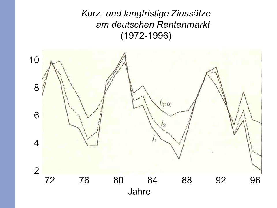 9 Kurz- und langfristige Zinssätze am deutschen Rentenmarkt (1972-1996) 10 8 6 4 2 72 76 80 84 88 92 96 Jahre