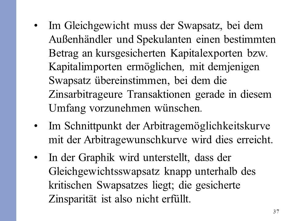 37 Im Gleichgewicht muss der Swapsatz, bei dem Außenhändler und Spekulanten einen bestimmten Betrag an kursgesicherten Kapitalexporten bzw.