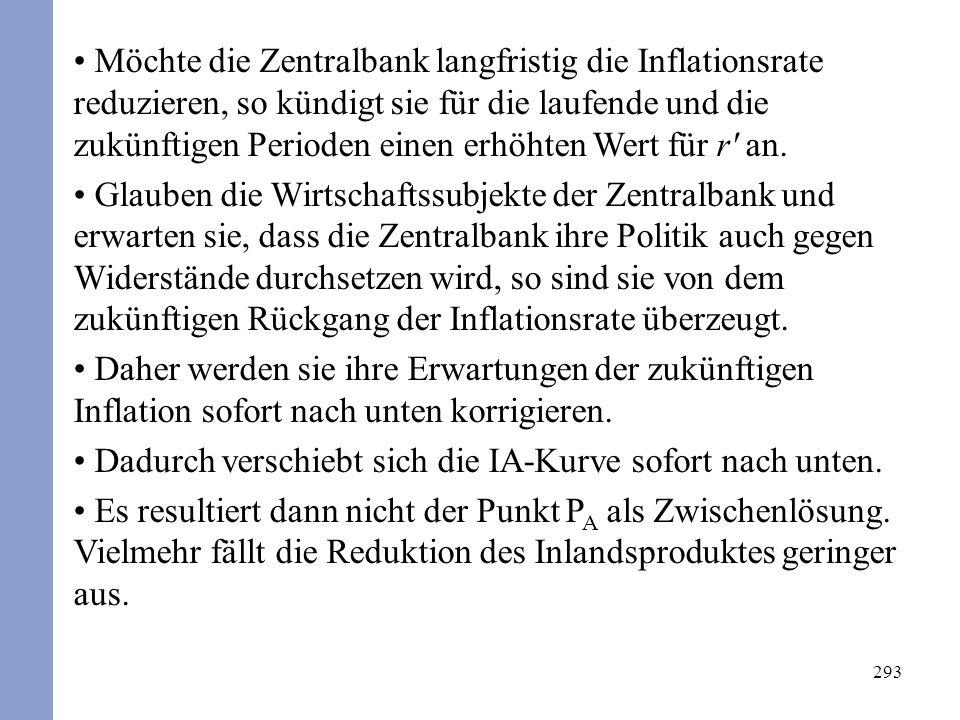 293 Möchte die Zentralbank langfristig die Inflationsrate reduzieren, so kündigt sie für die laufende und die zukünftigen Perioden einen erhöhten Wert für r an.