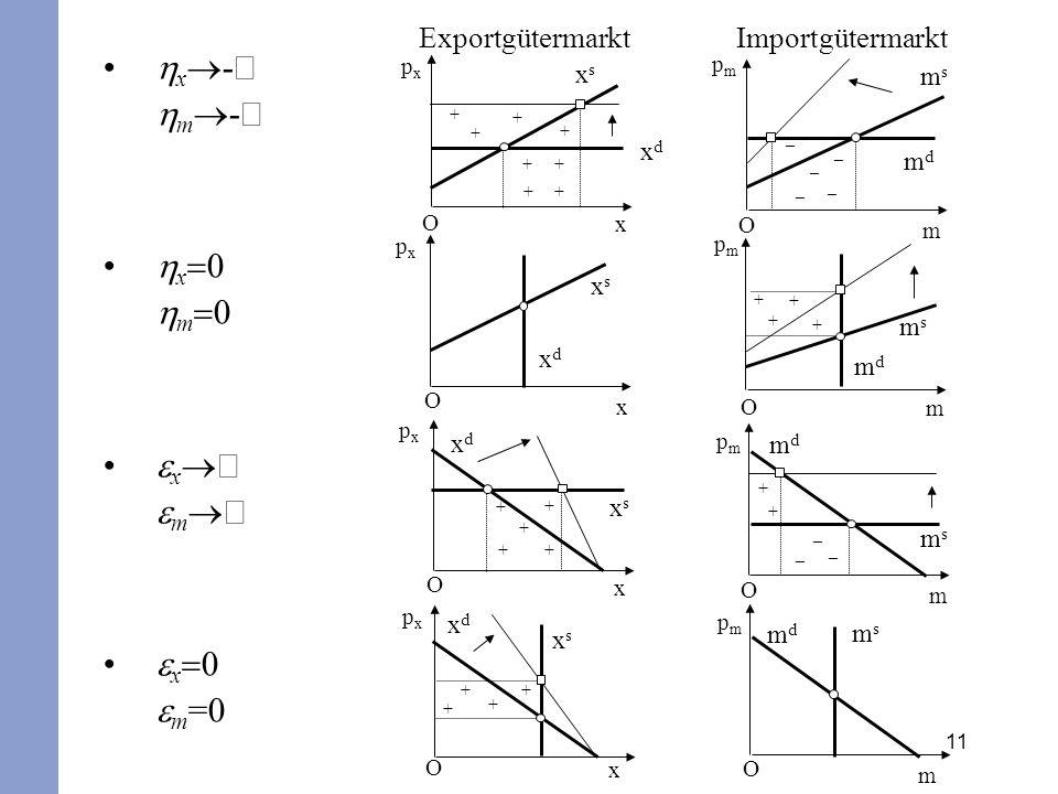 11 x - m - x 0 m 0 x m x 0 m =0 ExportgütermarktImportgütermarkt + + + + ++ + + _ _ _ _ _ + + + + + + + + + _ _ _ + + + + O O O O O O O O x x x x m m