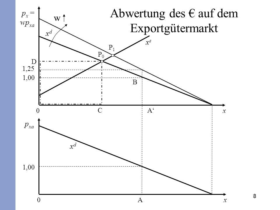 19 Bei unendlich großen Angebotselastizitäten folgt: Wird ferner eine ausgeglichene Handels- und Dienstleistungsbilanz unterstellt (X=J), so folgt aus der Robinson-Bedingung: Diese als Marshall-Lerner-Bedingung bezeichnete Ungleichung besagt, dass die Summe der Nachfrageelastizitäten (absolut genommen) größer als eins sein müssen, damit eine Normalreaktion des Außenbeitrags eintritt.