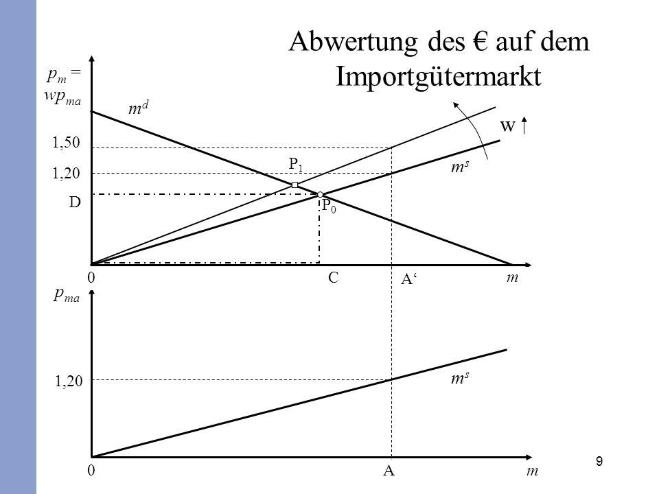 9 D P1P1 P0P0 1,20 p m = wp ma Am0 p ma 1,20 Abwertung des auf dem Importgütermarkt mdmd A 0 C msms w m msms 1,50